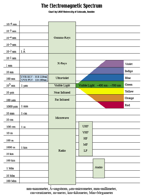 Spectrum diagram science auto electrical wiring diagram the science rh scottishinfraredheating co uk diagram of electromagnetic radiation spectrum l band spectrum diagram ccuart Images
